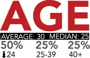 Age infographic